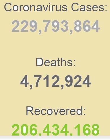 بهبودی بیش از 206 میلیون بیمار کرونایی در جهان